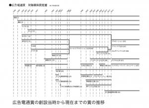 日本における広告賞 ―  「広告電通賞」「朝日広告賞」「毎日広告デザイン賞」を中心に ―